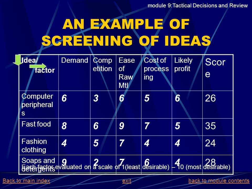 AN EXAMPLE OF SCREENING OF IDEAS Idea/ factor DemandComp etition Ease of Raw Mtl Cost of process ing Likely profit Scor e Computer peripheral s 636562