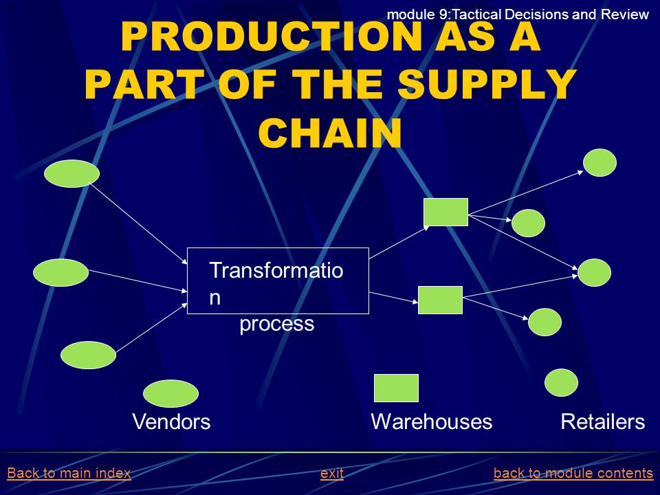 PRODUCTION AS A PART OF THE SUPPLY CHAIN Transformatio n process Vendors Warehouses Retailers module 9:Tactical Decisions and Review Back to main inde