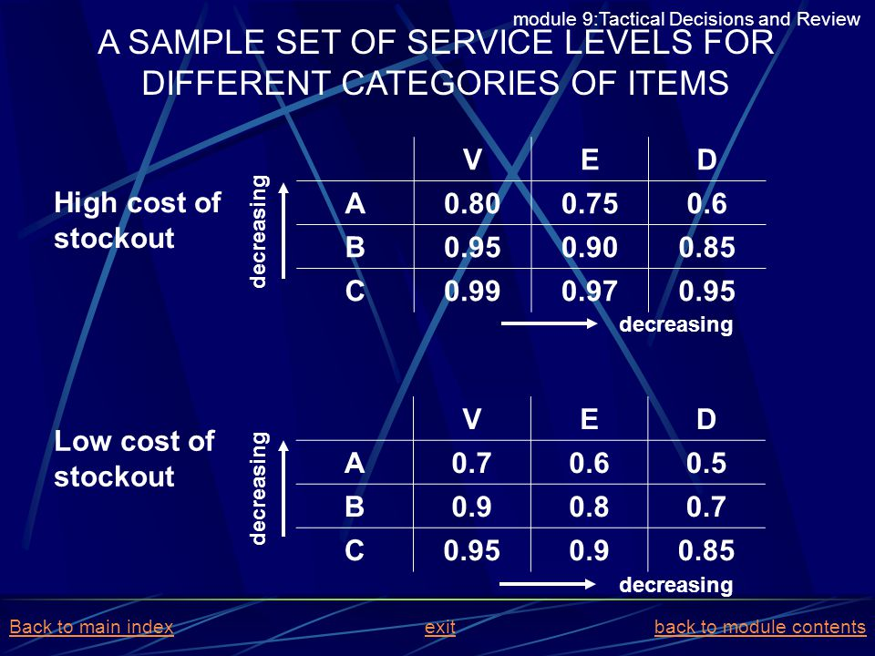 A SAMPLE SET OF SERVICE LEVELS FOR DIFFERENT CATEGORIES OF ITEMS VED A0.800.750.6 B0.950.900.85 C0.990.970.95 VED A0.70.60.5 B0.90.80.7 C0.950.90.85 H