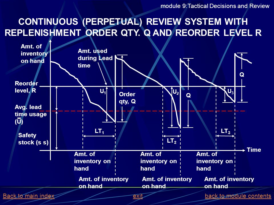 CONTINUOUS (PERPETUAL) REVIEW SYSTEM WITH REPLENISHMENT ORDER QTY. Q AND REORDER LEVEL R Amt. of inventory on hand Reorder level, R Safety stock (s s)