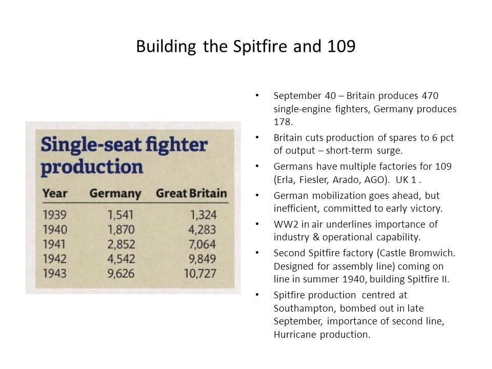 Building the Spitfire and 109 September 40 – Britain produces 470 single-engine fighters, Germany produces 178.