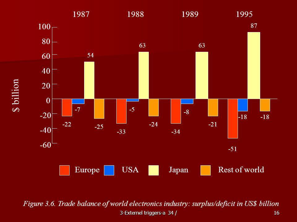 3-Externel triggers-a 34 /16 $ billion 100 80 60 40 20 0 -20 -40 -60 -22 -7 54 1987 -25 -33 -5 63 -24 1988 -34 -8 63 -21 -51 -18 87 -18 19891995 Europ