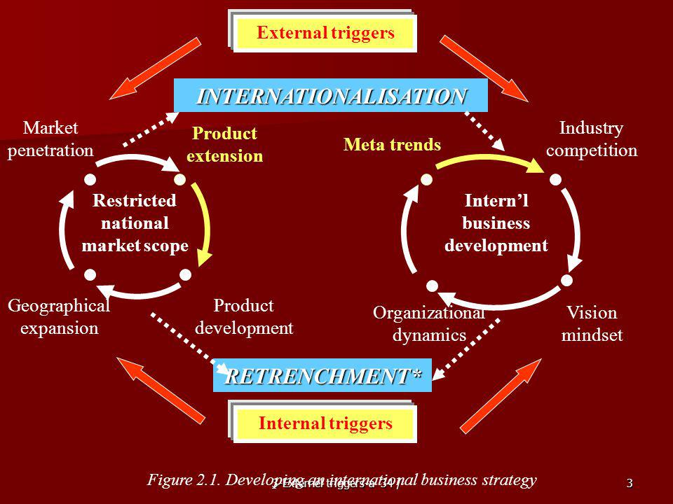 3-Externel triggers-a 34 /3 External triggers INTERNATIONALISATION Market penetration Geographical expansion Product development Organizational dynamics Vision mindset Meta trends Industry competition RETRENCHMENT* Internal triggers Product extension Restricted national market scope Figure 2.1.