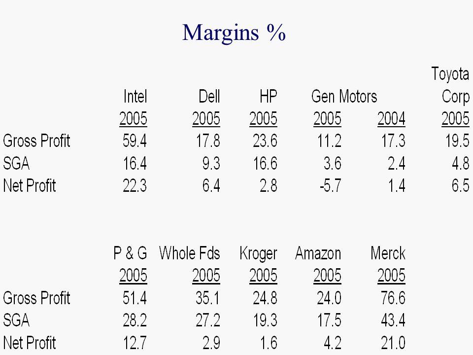 Margins %