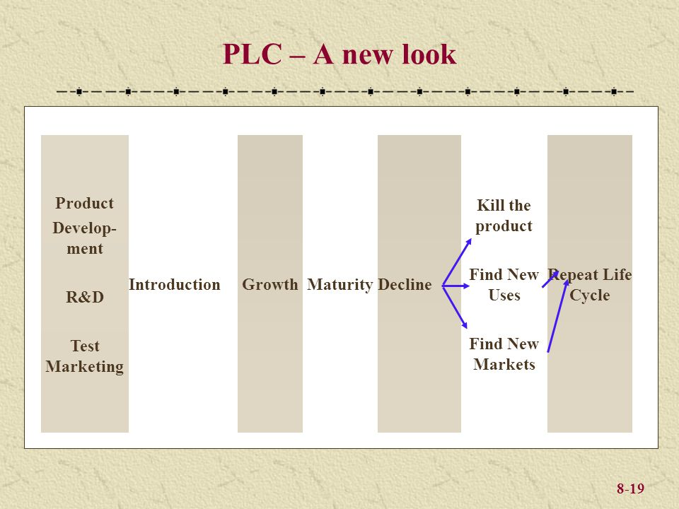 8-19 PLC – A new look Product Develop- ment R&D Test Marketing IntroductionGrowthMaturityDecline Kill the product Find New Uses Find New Markets Repea