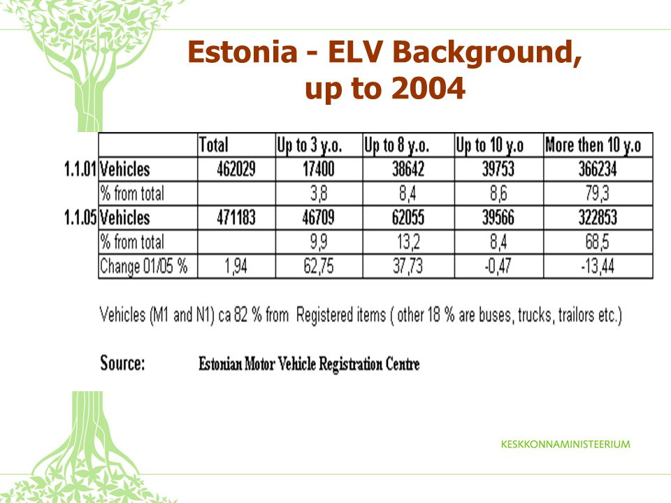 Estonia - ELV Background, up to 2004 Vehickles (M1 and N1) ca 82 % from Registered items ( other 18 % are buses, trucks, trailors etc.) Source: Estonian Motor Vehicle Registration Centre