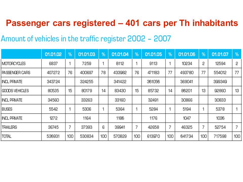 Passenger cars registered – 401 cars per Th inhabitants