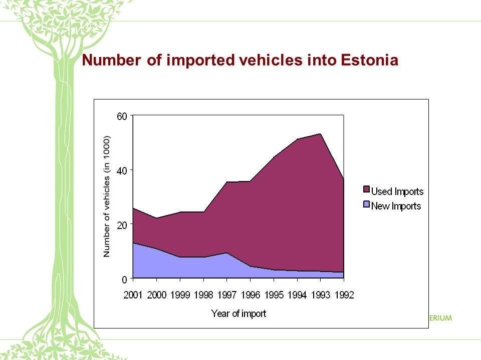 Age pattern of the Estonian car fleet (year 2001) average on 2007 – 13 y