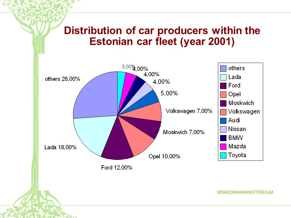 System proposed by Car manufacturers and importers