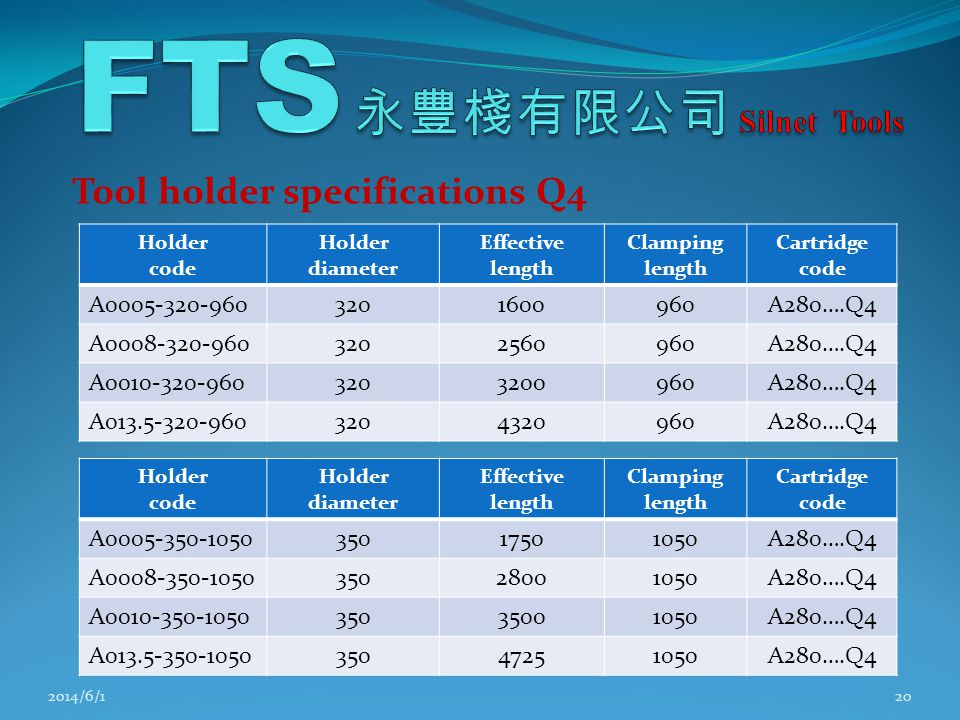 Tool holder specifications Q4 2014/6/120 Holder code Holder diameter Effective length Clamping length Cartridge code A0005-320-9603201600960A280….Q4 A0008-320-9603202560960A280….Q4 A0010-320-9603203200960A280….Q4 A013.5-320-9603204320960A280….Q4 Holder code Holder diameter Effective length Clamping length Cartridge code A0005-350-105035017501050A280….Q4 A0008-350-105035028001050A280….Q4 A0010-350-105035035001050A280….Q4 A013.5-350-105035047251050A280….Q4