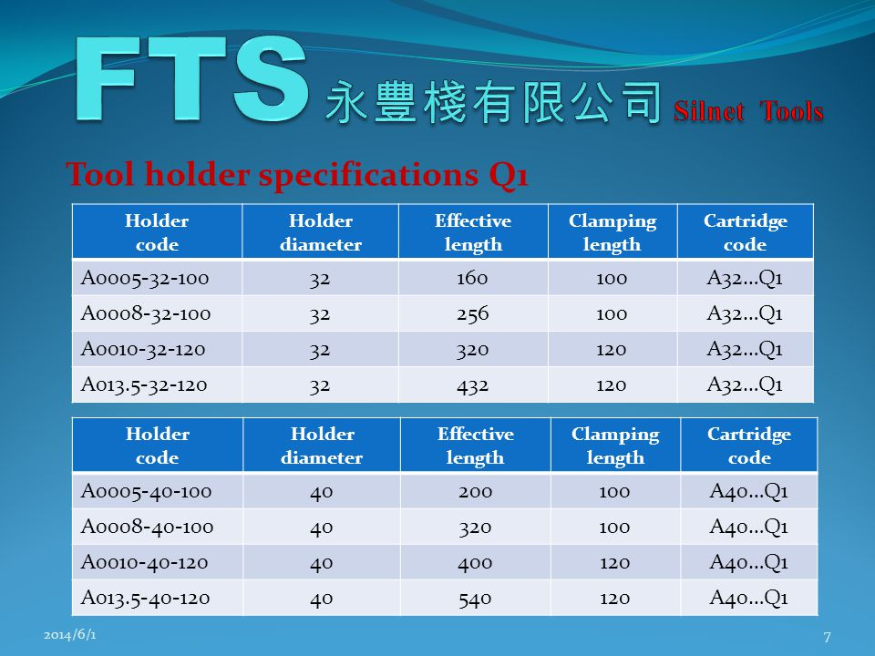 Tool holder specifications Q1 2014/6/17 Holder code Holder diameter Effective length Clamping length Cartridge code A0005-32-10032160100A32…Q1 A0008-32-10032256100A32…Q1 A0010-32-12032320120A32…Q1 A013.5-32-12032432120A32…Q1 Holder code Holder diameter Effective length Clamping length Cartridge code A0005-40-10040200100A40…Q1 A0008-40-10040320100A40…Q1 A0010-40-12040400120A40…Q1 A013.5-40-12040540120A40…Q1