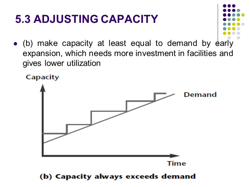 5.3 ADJUSTING CAPACITY (b) make capacity at least equal to demand by early expansion, which needs more investment in facilities and gives lower utiliz