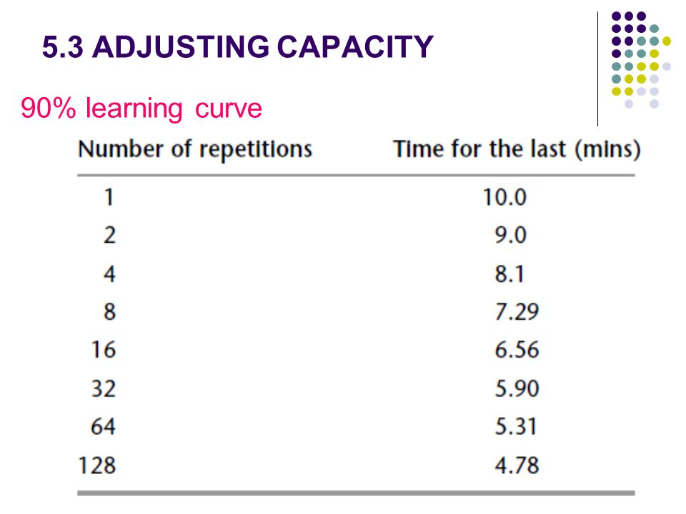 5.3 ADJUSTING CAPACITY 90% learning curve