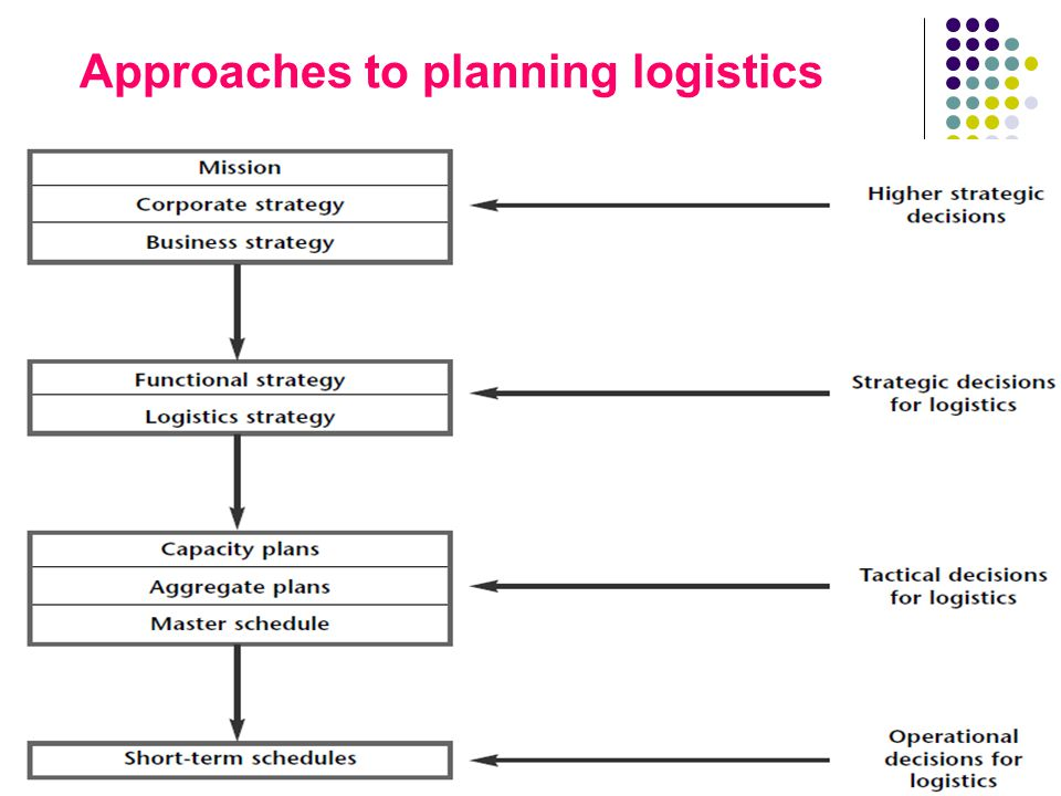 Approaches to planning logistics