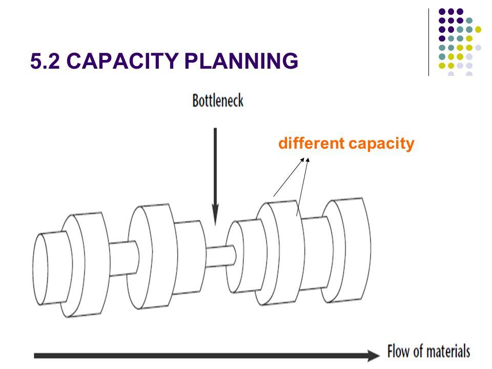 different capacity