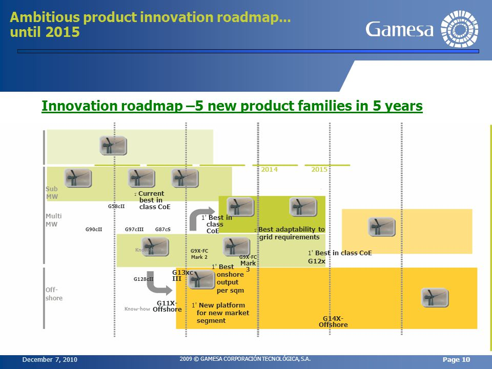 December 7, 2010 2009 © GAMESA CORPORACIÓN TECNOLÓGICA, S.A. Page 10 Ambitious product innovation roadmap... until 2015 Innovation roadmap –5 new prod
