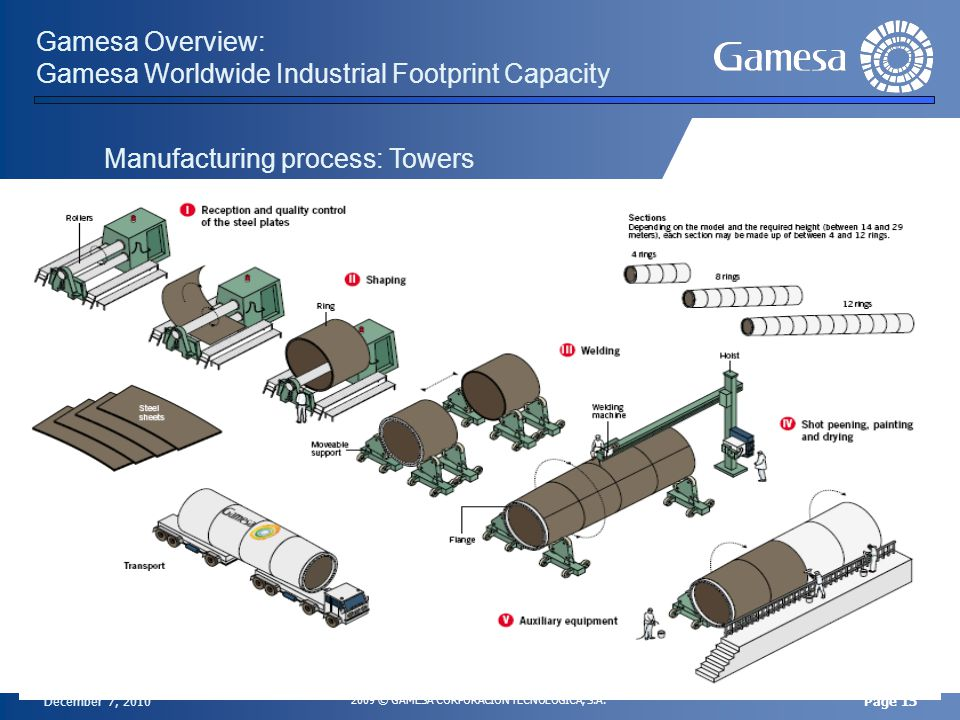 December 7, 2010 2009 © GAMESA CORPORACIÓN TECNOLÓGICA, S.A. Page 15 Gamesa Overview: Gamesa Worldwide Industrial Footprint Capacity Manufacturing pro