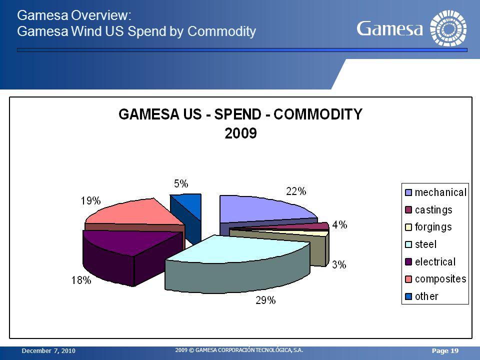 December 7, 2010 2009 © GAMESA CORPORACIÓN TECNOLÓGICA, S.A. Page 19 Gamesa Overview: Gamesa Wind US Spend by Commodity