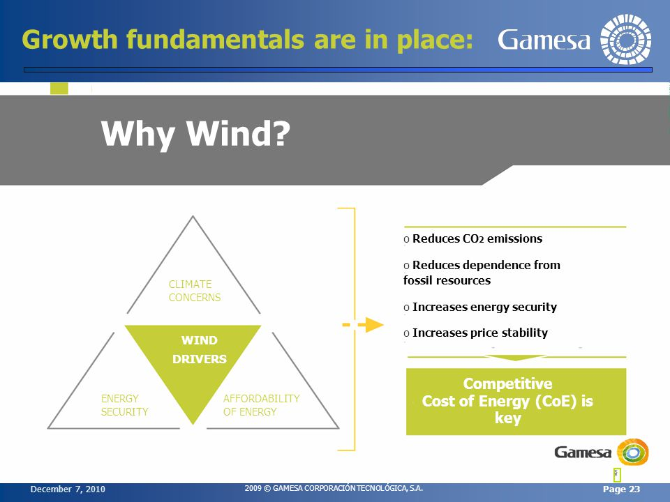 December 7, 2010 2009 © GAMESA CORPORACIÓN TECNOLÓGICA, S.A. Page 23 5 5 Growth fundamentals are in place: o Reduces CO 2 emissions o Reduces dependen