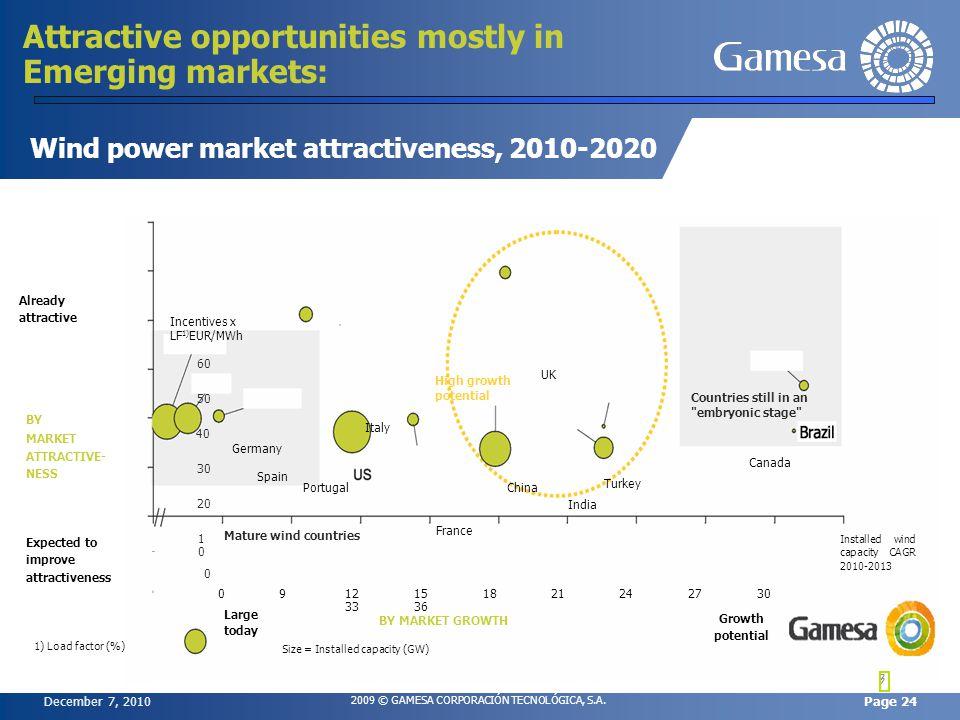 December 7, 2010 2009 © GAMESA CORPORACIÓN TECNOLÓGICA, S.A. Page 24 7 Wind power market attractiveness, 2010-2020 Attractive opportunities mostly in