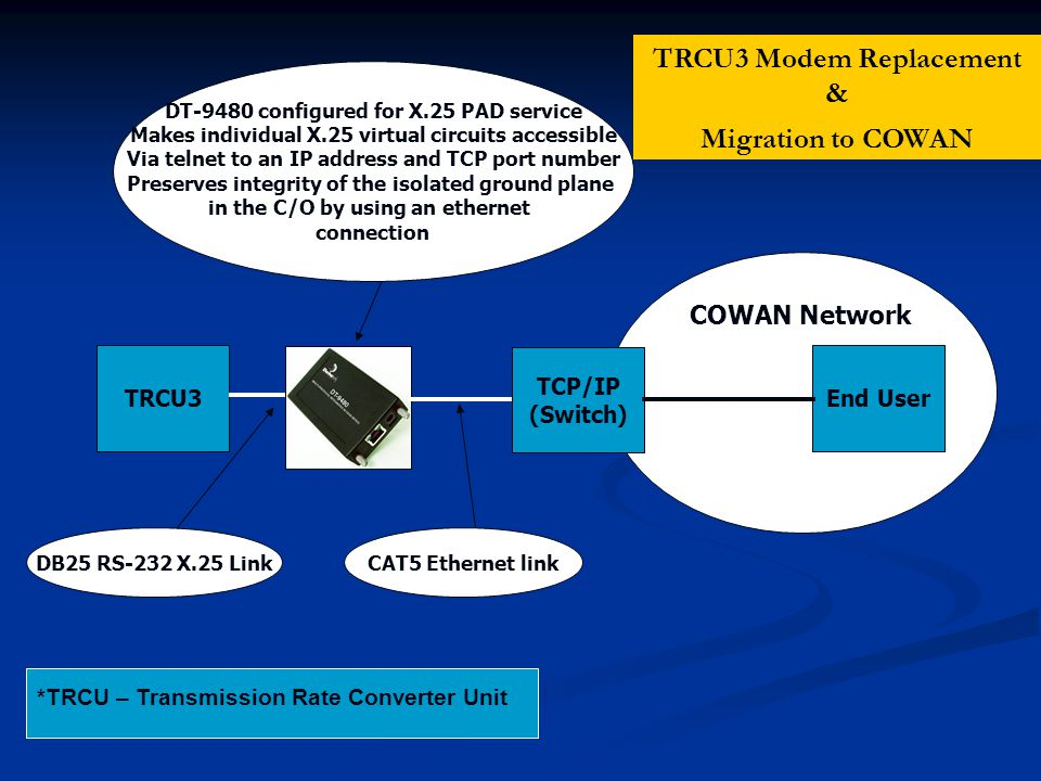 COWAN Network TRCU3 TCP/IP (Switch) End User DB25 RS-232 X.25 LinkCAT5 Ethernet link DT-9480 configured for X.25 PAD service Makes individual X.25 virtual circuits accessible Via telnet to an IP address and TCP port number Preserves integrity of the isolated ground plane in the C/O by using an ethernet connection *TRCU – Transmission Rate Converter Unit TRCU3 Modem Replacement & Migration to COWAN