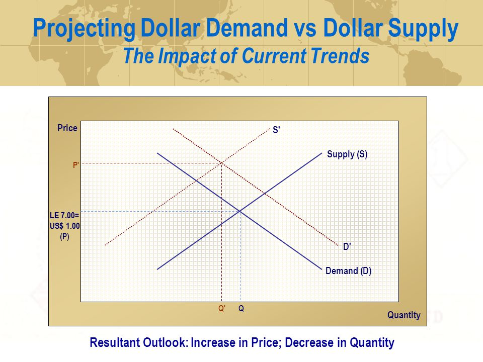 Projecting Dollar Demand vs Dollar Supply The Impact of Current Trends Price Quantity LE 7.00= US$ 1.00 P D Q S LE 7.00= US$ 1.00 (P) Q Resultant Outlook: Increase in Price; Decrease in Quantity Supply (S) Demand (D)