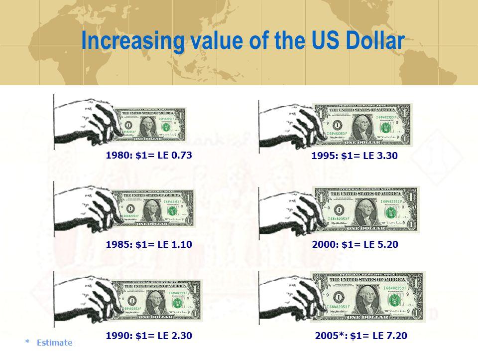 Increasing value of the US Dollar * Estimate 1980: $1= LE 0.73 1985: $1= LE 1.10 1990: $1= LE 2.30 2005*: $1= LE 7.20 1995: $1= LE 3.30 2000: $1= LE 5.20