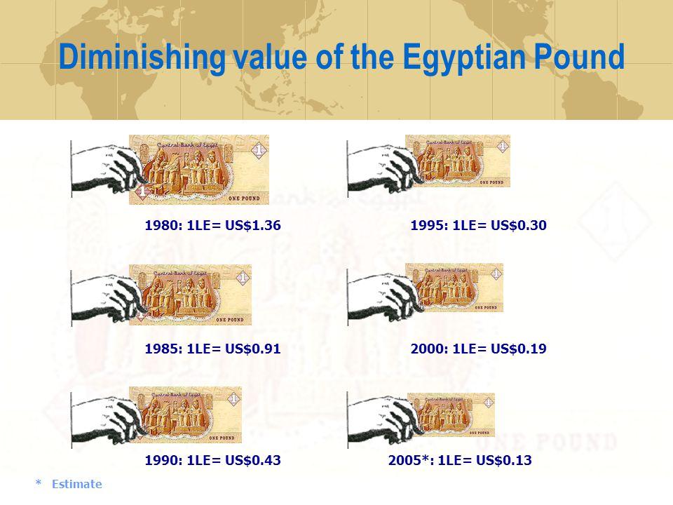 Diminishing value of the Egyptian Pound 1980: 1LE= US$1.36 1985: 1LE= US$0.91 1990: 1LE= US$0.43 1995: 1LE= US$0.30 2000: 1LE= US$0.19 2005*: 1LE= US$0.13 * Estimate
