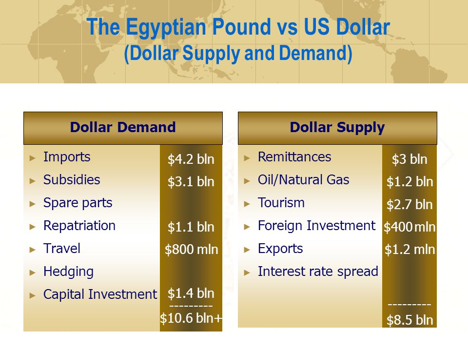 The Egyptian Pound vs US Dollar (Dollar Supply and Demand) Imports Subsidies Spare parts Repatriation Travel Hedging Capital Investment Remittances Oil/Natural Gas Tourism Foreign Investment Exports Interest rate spread $4.2 bln $3.1 bln $1.1 bln $800 mln $1.4 bln --------- $10.6 bln+ Dollar Demand $3 bln $1.2 bln $2.7 bln $400 mln $1.2 mln --------- $8.5 bln Dollar Supply