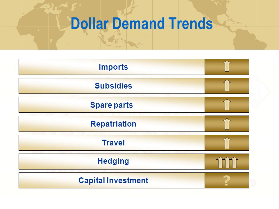 Dollar Demand Trends Imports Hedging Capital Investment Spare parts Travel Subsidies Repatriation ?