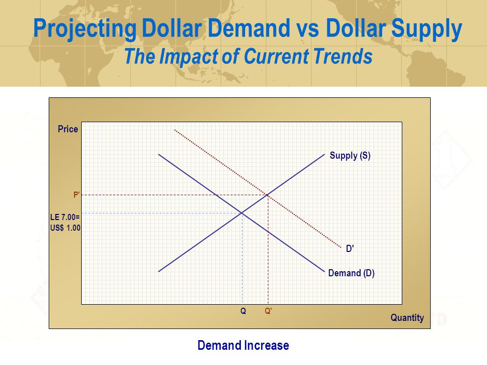 Projecting Dollar Demand vs Dollar Supply The Impact of Current Trends Price Quantity Supply (S) LE 7.00= US$ 1.00 Demand (D) Q Current Outlook P D Q Demand Increase