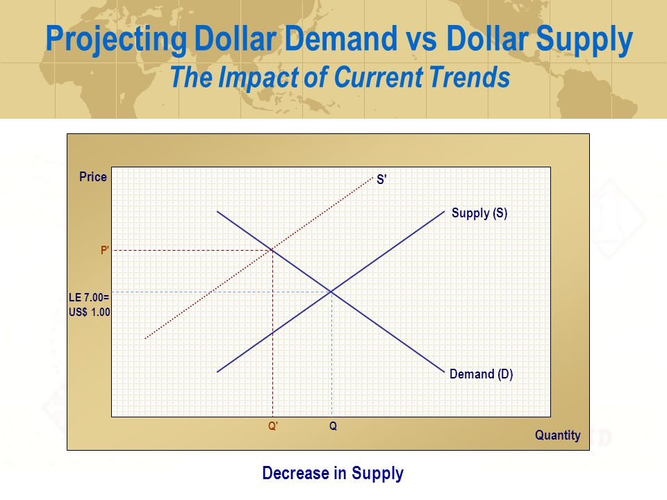 Projecting Dollar Demand vs Dollar Supply The Impact of Current Trends Price Quantity Supply (S) LE 7.00= US$ 1.00 Q Demand (D) Current Outlook Q S P Decrease in Supply