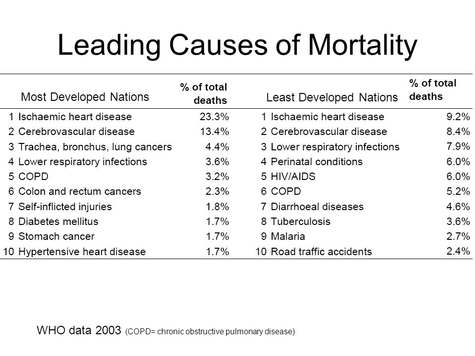 Leading Causes of Mortality WHO data 2003 (COPD= chronic obstructive pulmonary disease) Most Developed Nations Least Developed Nations