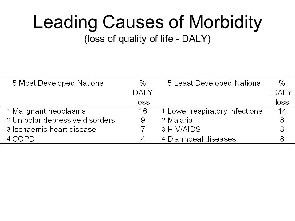 Leading Causes of Morbidity (loss of quality of life - DALY)