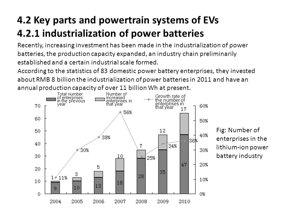 4.2 Key parts and powertrain systems of EVs 4.2.1 industrialization of power batteries Recently, increasing investment has been made in the industrial