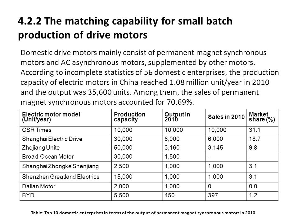4.2.2 The matching capability for small batch production of drive motors Domestic drive motors mainly consist of permanent magnet synchronous motors a