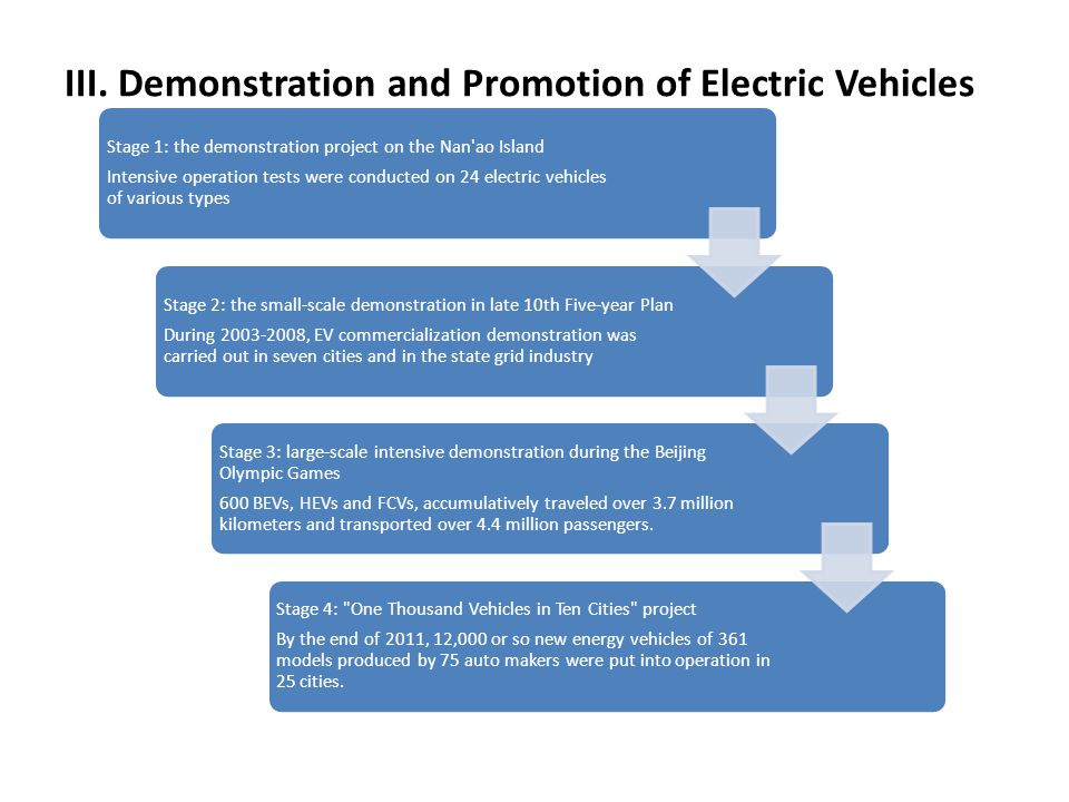 III. Demonstration and Promotion of Electric Vehicles Stage 1: the demonstration project on the Nan'ao Island Intensive operation tests were conducted