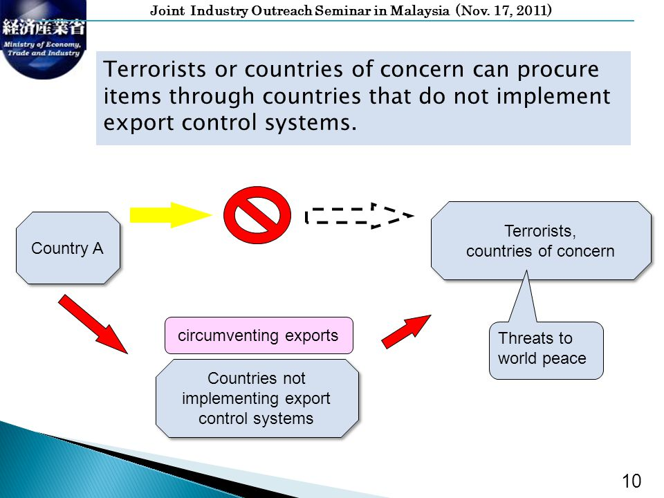 Joint Industry Outreach Seminar in Malaysia (Nov. 17, 2011) Terrorists or countries of concern can procure items through countries that do not impleme