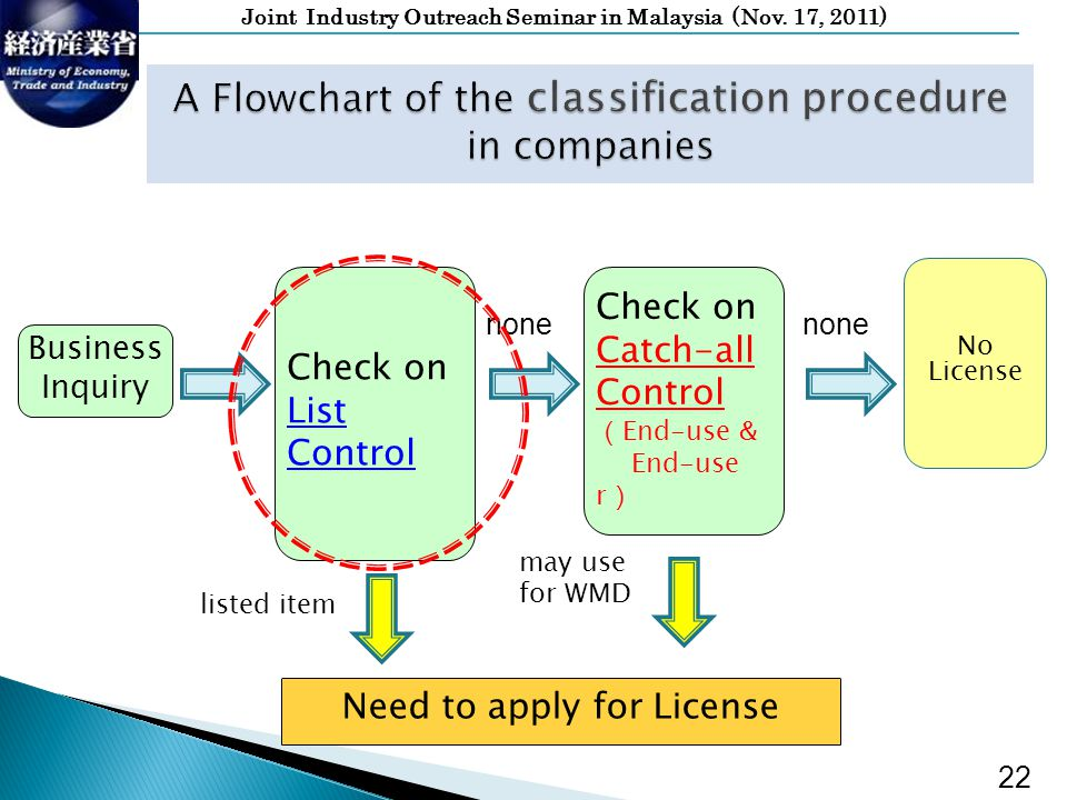 Joint Industry Outreach Seminar in Malaysia (Nov. 17, 2011) Check on List Control Business Inquiry Need to apply for License Check on Catch-all Contro