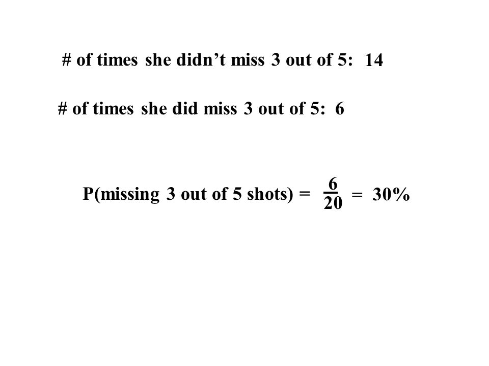 14 6 # of times she didnt miss 3 out of 5: # of times she did miss 3 out of 5: P(missing 3 out of 5 shots) = 6 20 = 30%