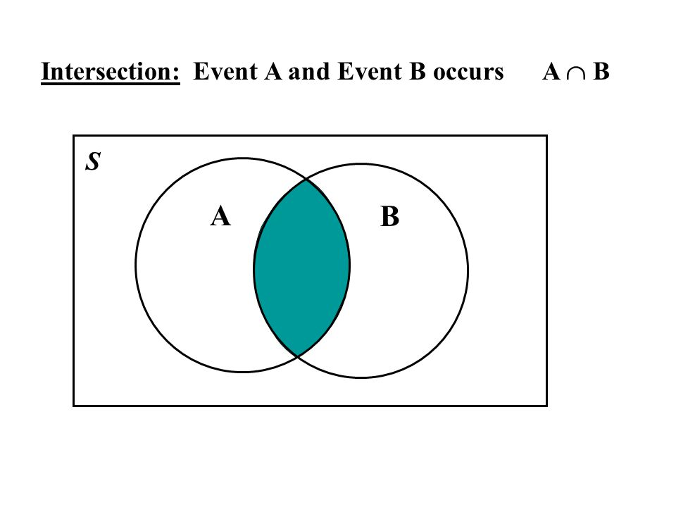 Intersection: A B Event A and Event B occurs A B S