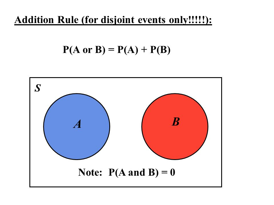 Addition Rule (for disjoint events only!!!!!): P(A or B) = P(A) + P(B) A B S Note: P(A and B) = 0