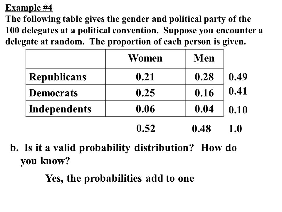 b. Is it a valid probability distribution? How do you know? Example #4 The following table gives the gender and political party of the 100 delegates a