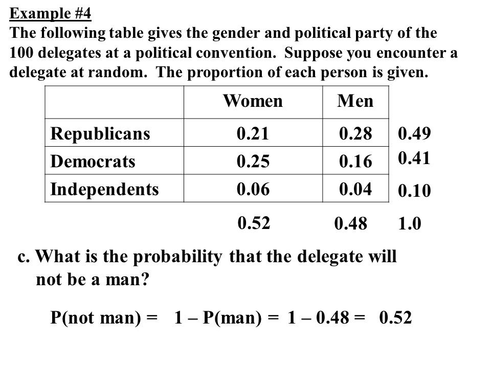 c. What is the probability that the delegate will not be a man? Example #4 The following table gives the gender and political party of the 100 delegat