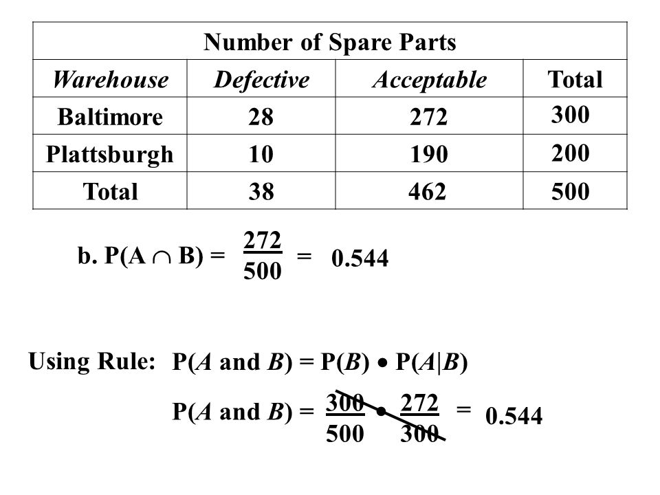Number of Spare Parts WarehouseDefectiveAcceptableTotal Baltimore28272 Plattsburgh10190 Total 38462500 200 300 b. P(A B) = 272 500 = 0.544 Using Rule:
