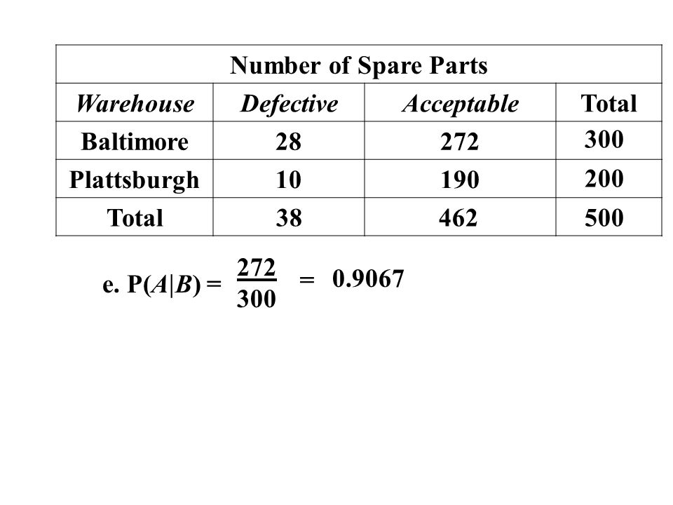 Number of Spare Parts WarehouseDefectiveAcceptableTotal Baltimore28272 Plattsburgh10190 Total 38462500 200 300 e. P(A B) = 272 300 = 0.9067