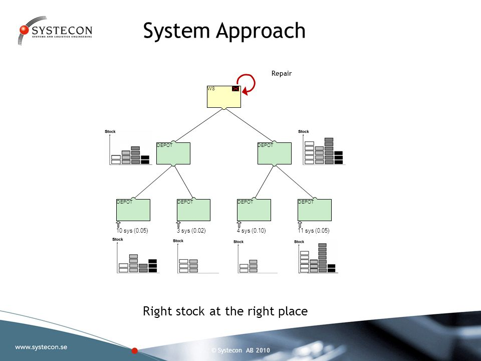 © Systecon AB 2010 WS DEPOT 10 sys (0.05)3 sys (0.02)4 sys (0.10)11 sys (0.05) Repair System Approach Right stock at the right place