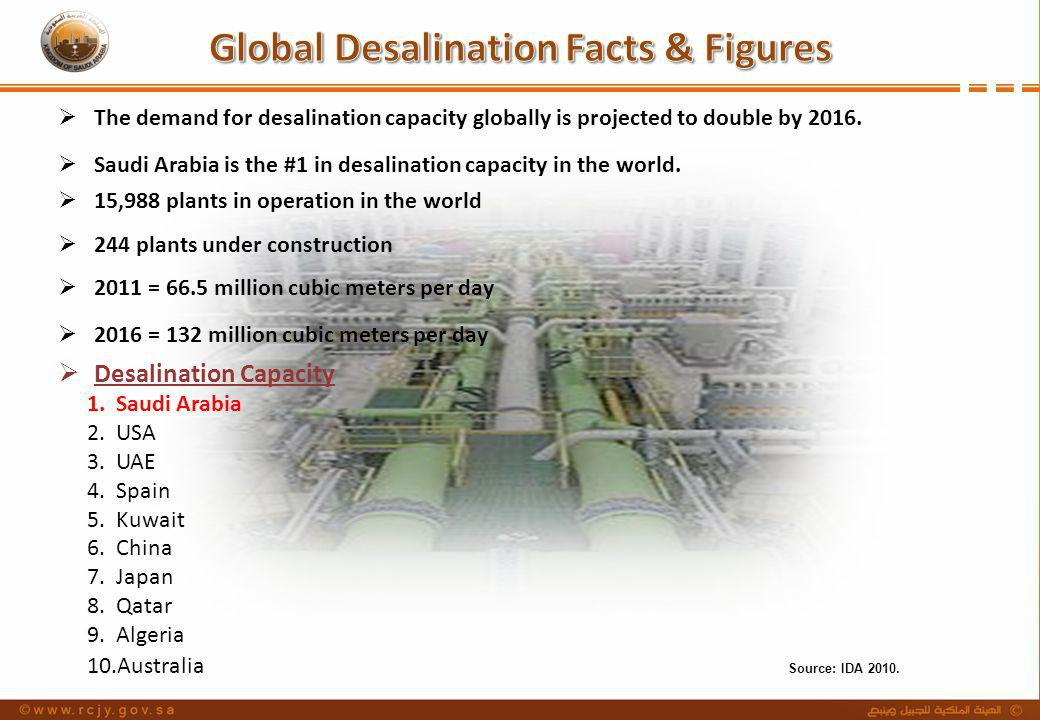 Desalination Capacity 1.Saudi Arabia 2.USA 3.UAE 4.Spain 5.Kuwait 6.China 7.Japan 8.Qatar 9.Algeria 10.Australia 15,988 plants in operation in the wor