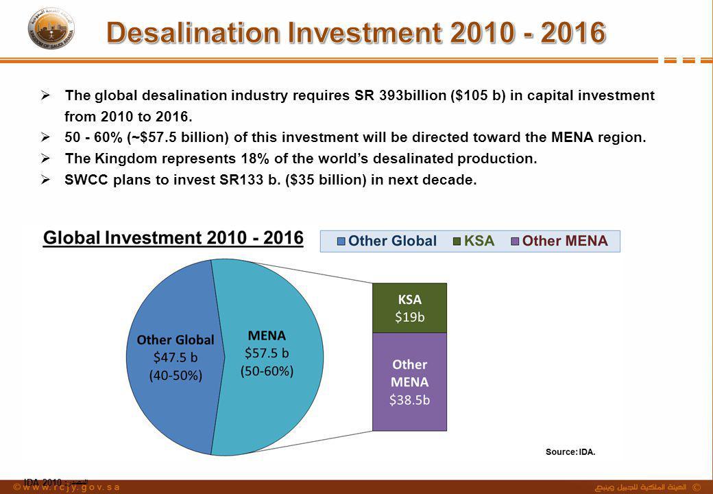 المصدر: IDA 2010 The global desalination industry requires SR 393billion ($105 b) in capital investment from 2010 to 2016. 50 - 60% (~$57.5 billion) o