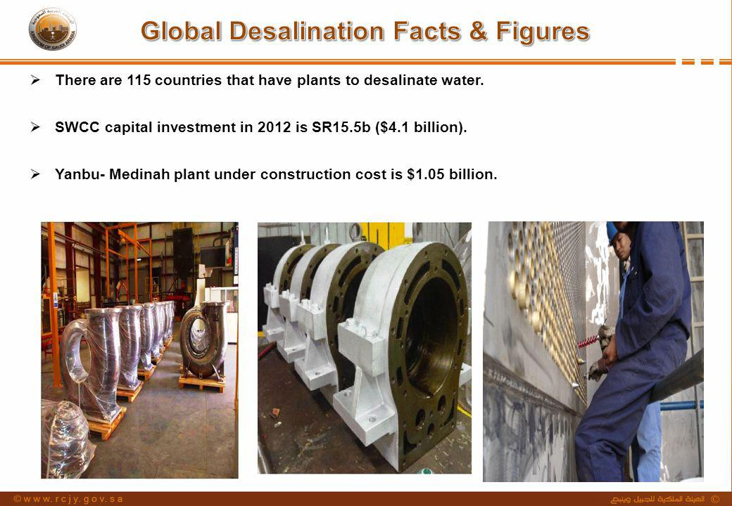 1.A total of 50% of all drinking water in the Kingdom comes from desalination.